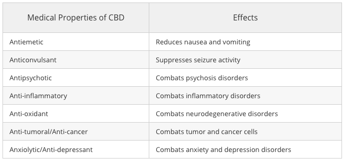 CBD Medicinal Effects